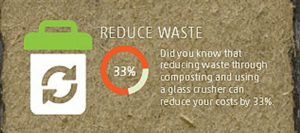 reducing waste to landfill