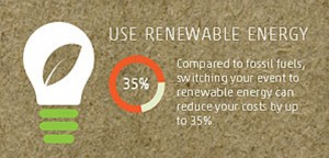 using renewable energy can reduce your costs by 35%