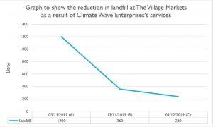 Graph of reduction to landfill