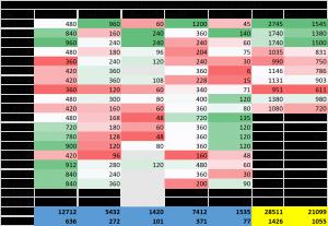 The Village Market diversion data