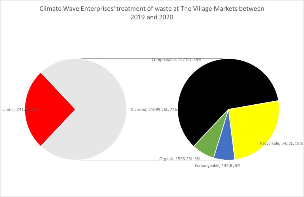 The Village Market 2019/20 waste diversion